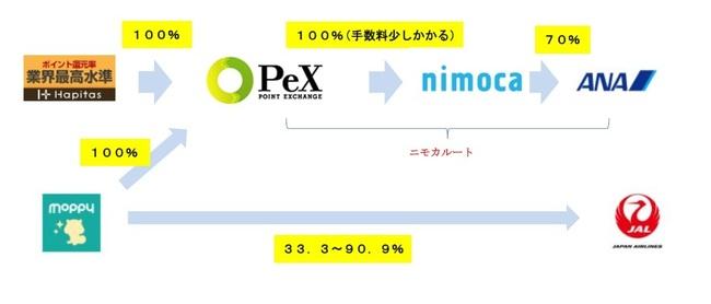 nimoca route.jpg